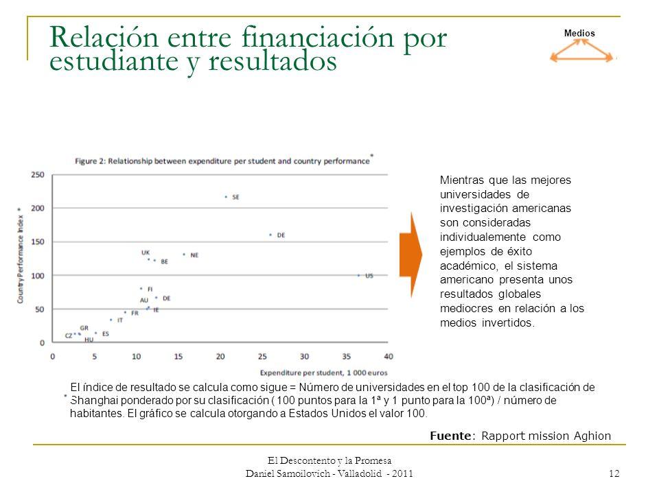 Relación entre financiación por estudiante y resultados
