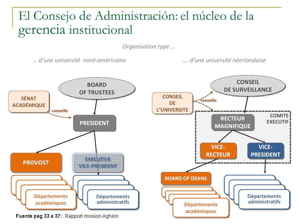 El Consejo de Administración: el núcleo de la gerencia institucional