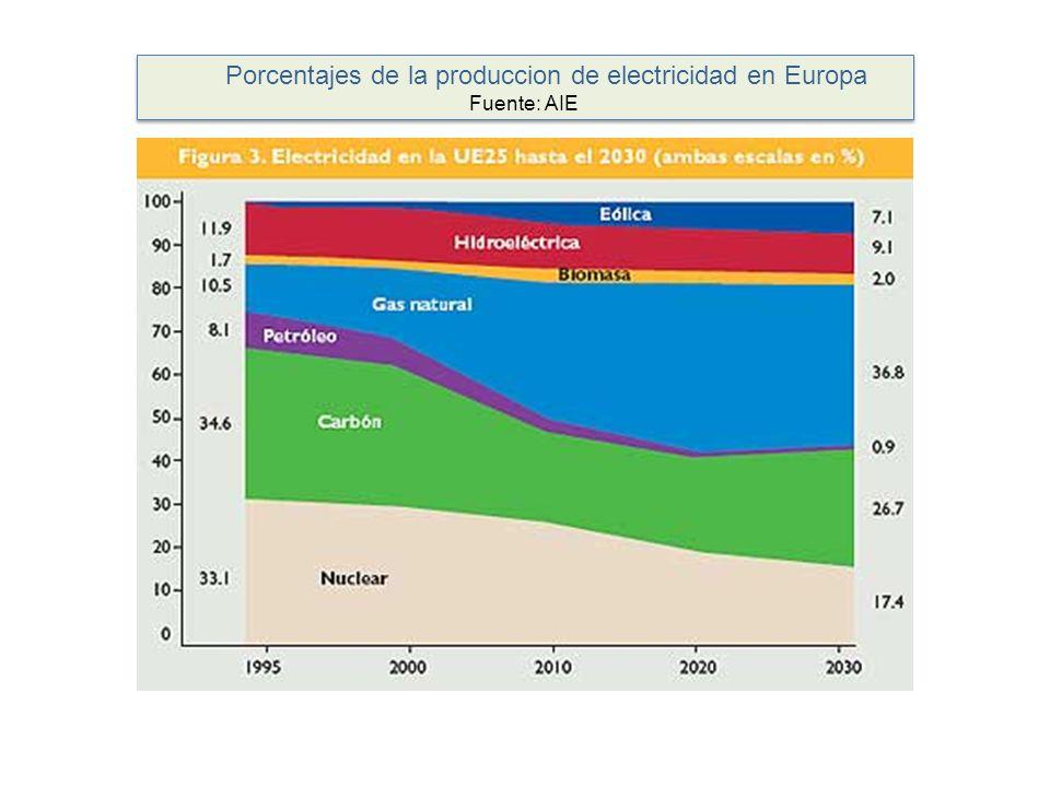 Porcentajes de la produccion de electricidad en Europa Fuente: AIE