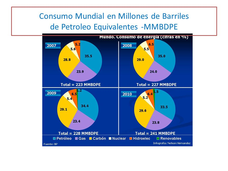 Consumo Mundial en Millones de Barriles de Petroleo Equivalentes -MMBDPE