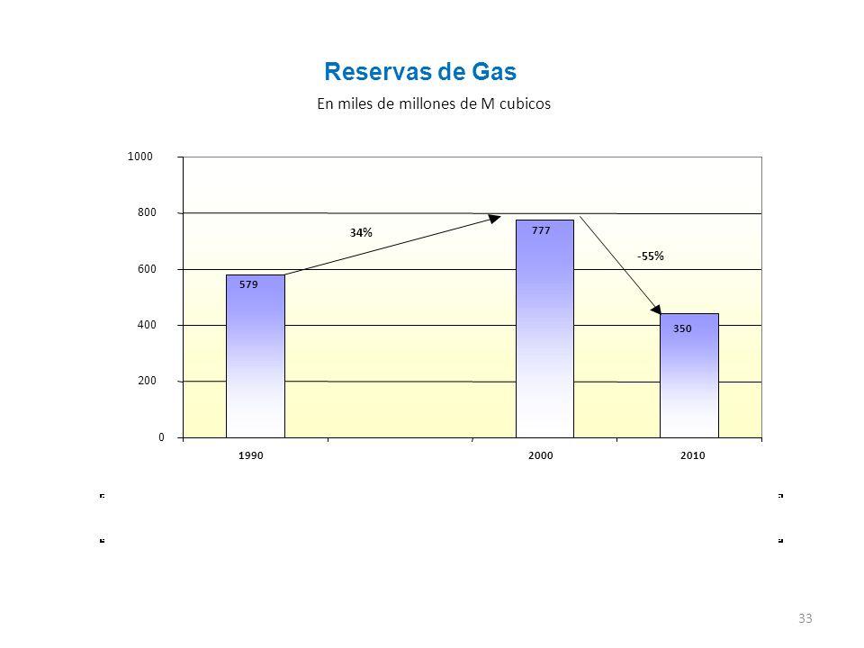 Reservas de Gas En miles de millones de M cubicos 1000 800 34% -55%