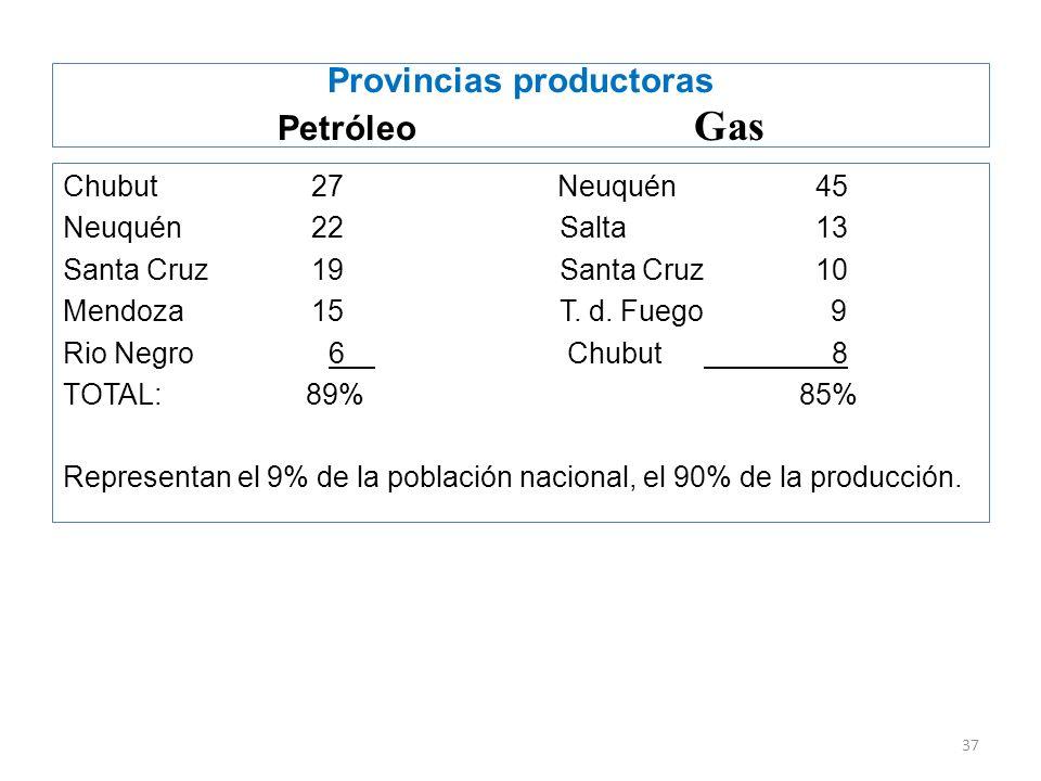 Provincias productoras Petróleo Gas