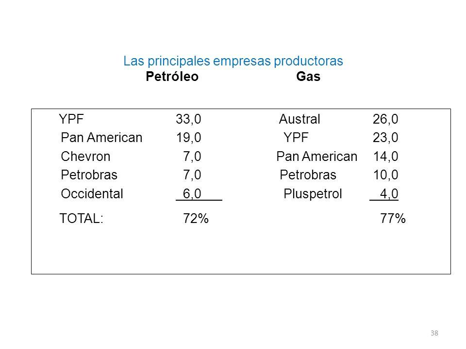 Las principales empresas productoras Petróleo Gas