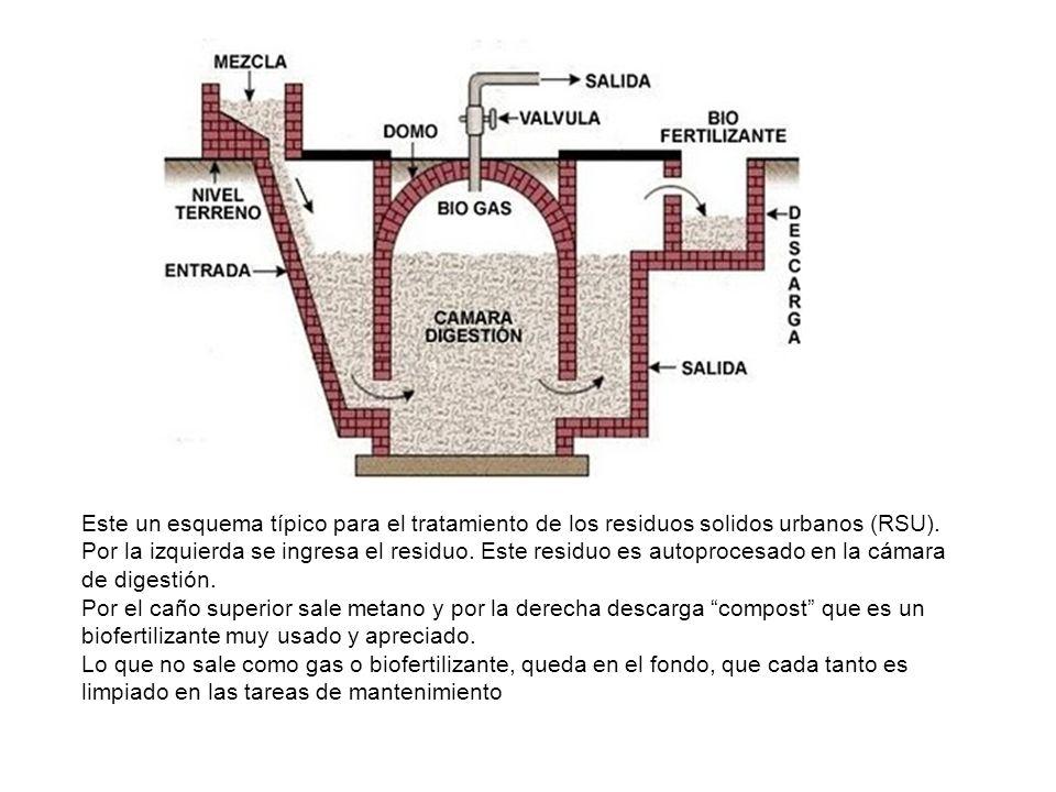 Este un esquema típico para el tratamiento de los residuos solidos urbanos (RSU).