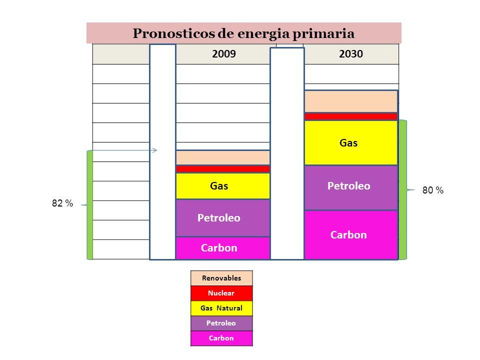 Pronosticos de energia primaria