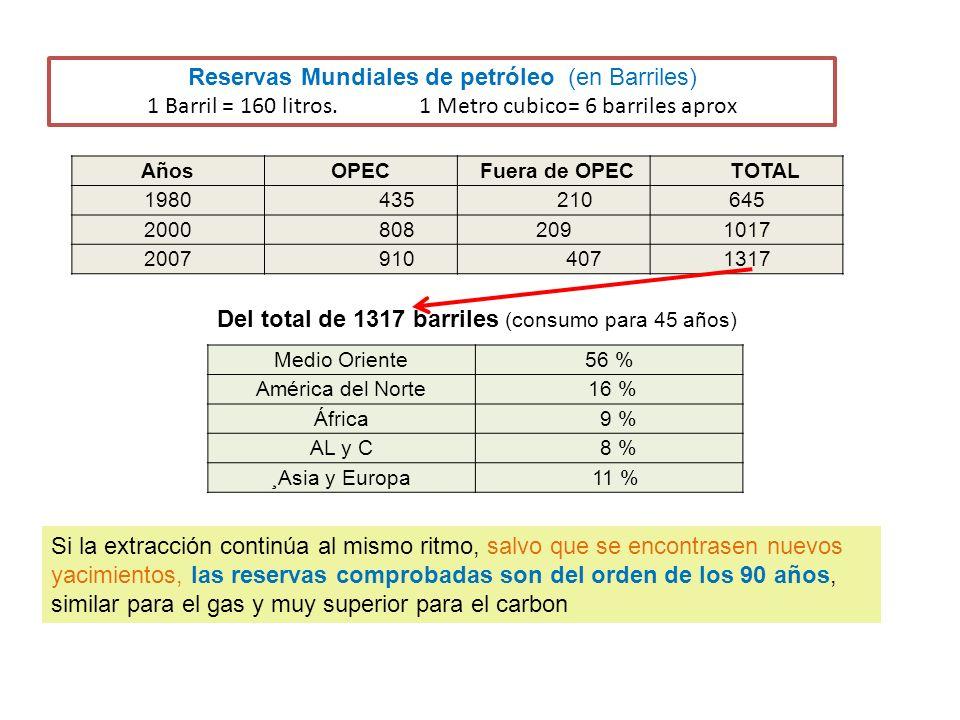 Reservas Mundiales de petróleo (en Barriles)
