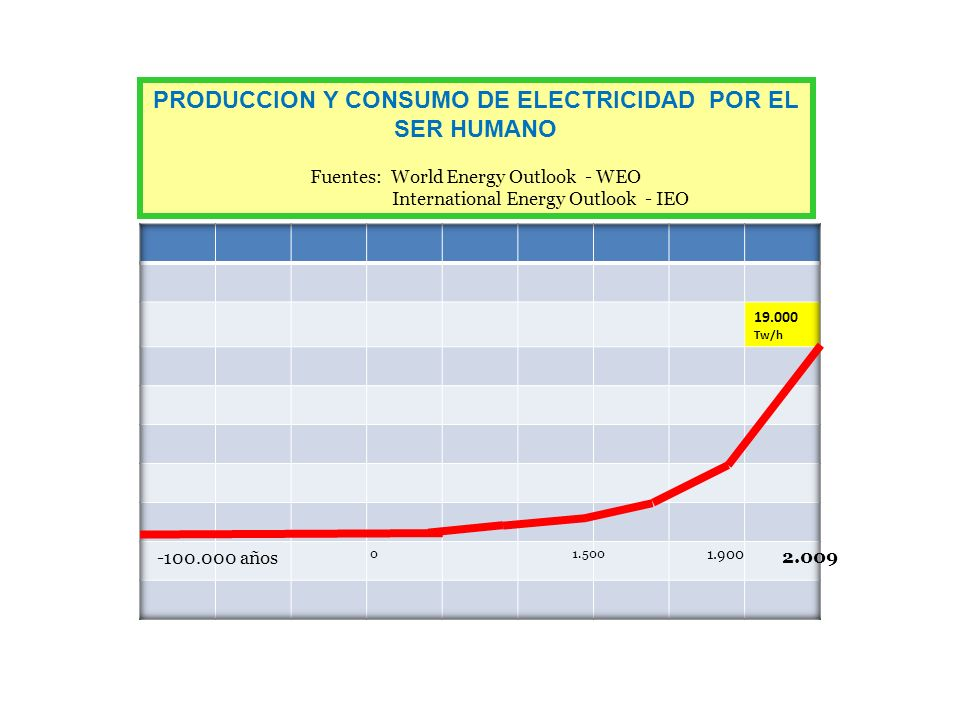 PRODUCCION Y CONSUMO DE ELECTRICIDAD POR EL SER HUMANO