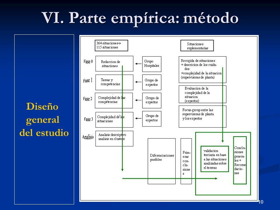 VI. Parte empírica: método