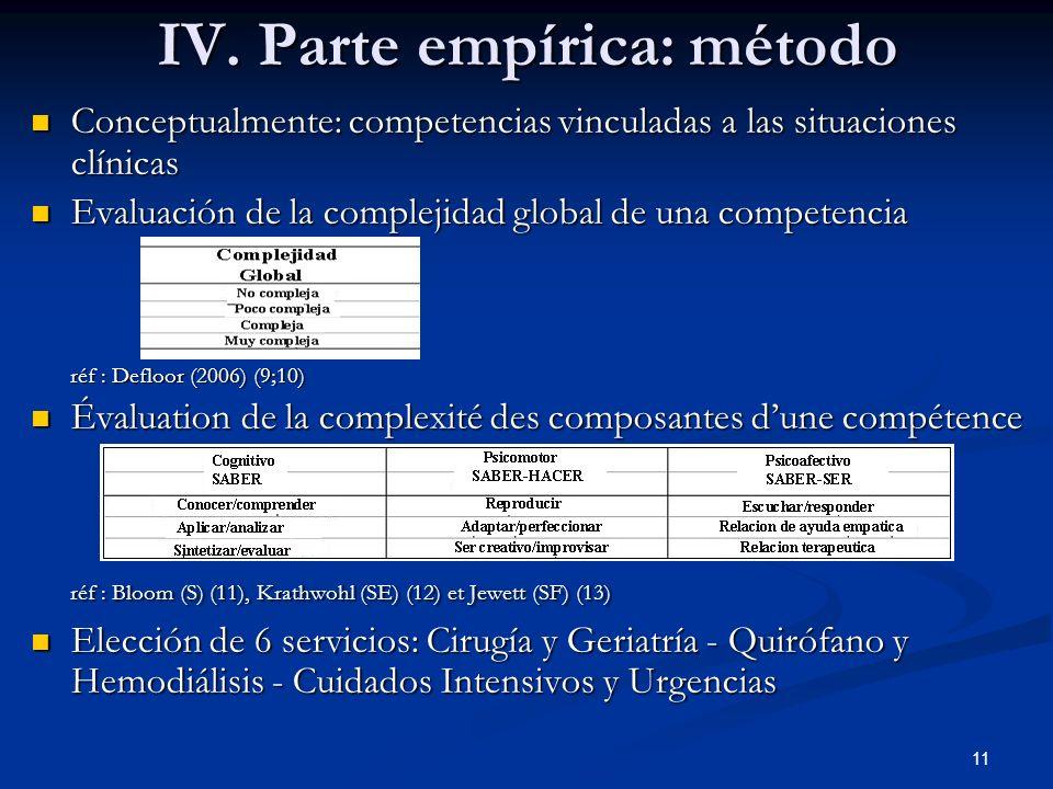 IV. Parte empírica: método