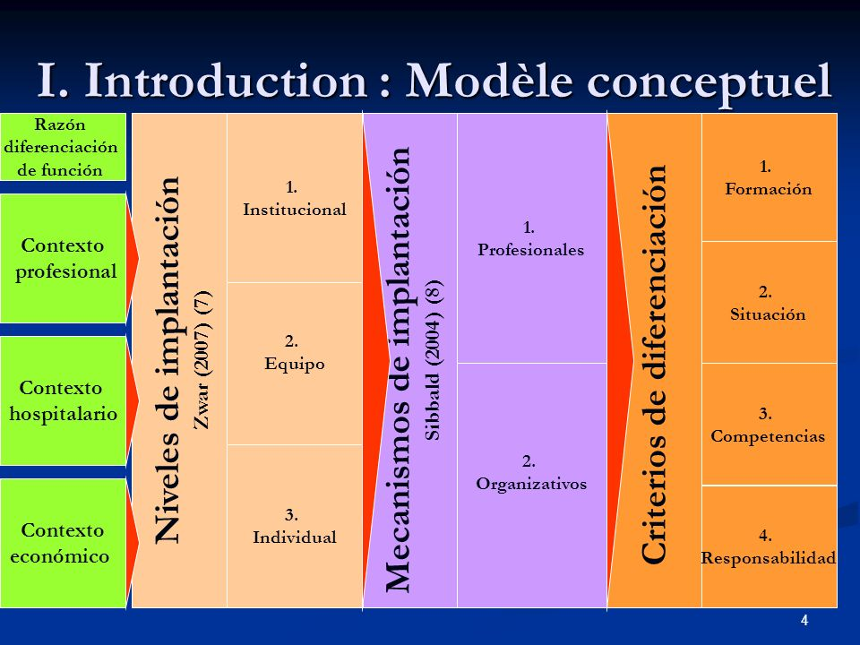 I. Introduction : Modèle conceptuel