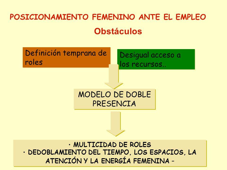 MODELO DE DOBLE PRESENCIA