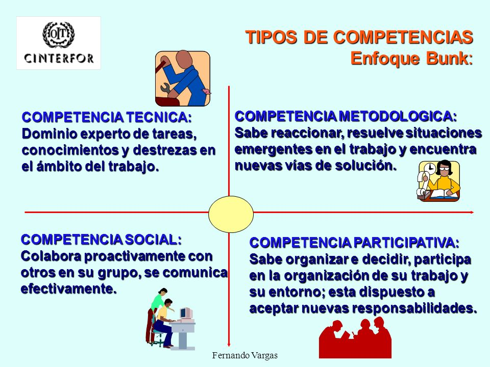TIPOS DE COMPETENCIAS Enfoque Bunk: