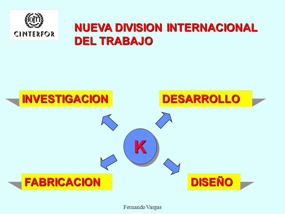 K NUEVA DIVISION INTERNACIONAL DEL TRABAJO INVESTIGACION DESARROLLO