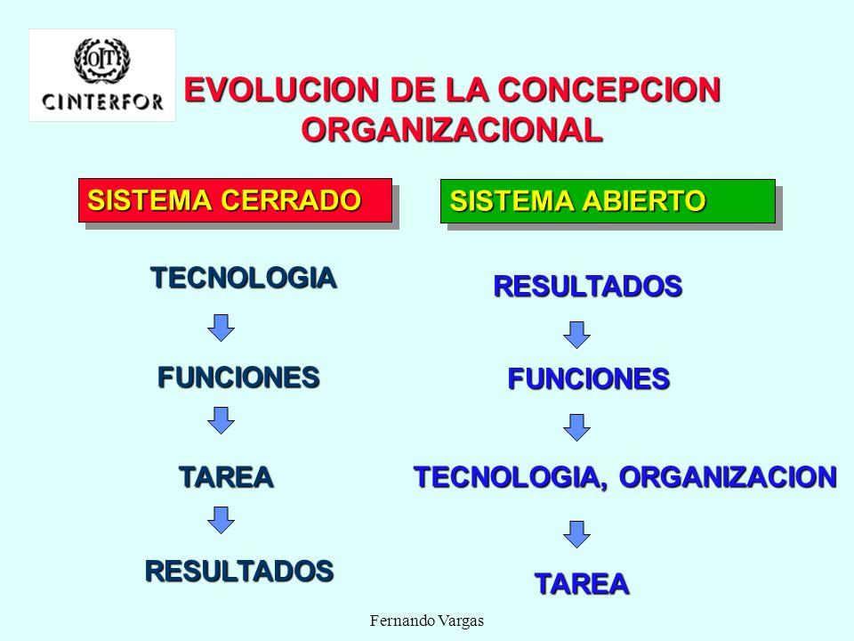 EVOLUCION DE LA CONCEPCION ORGANIZACIONAL