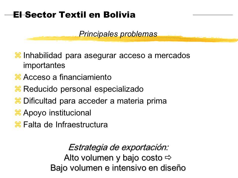 El Sector Textil en Bolivia