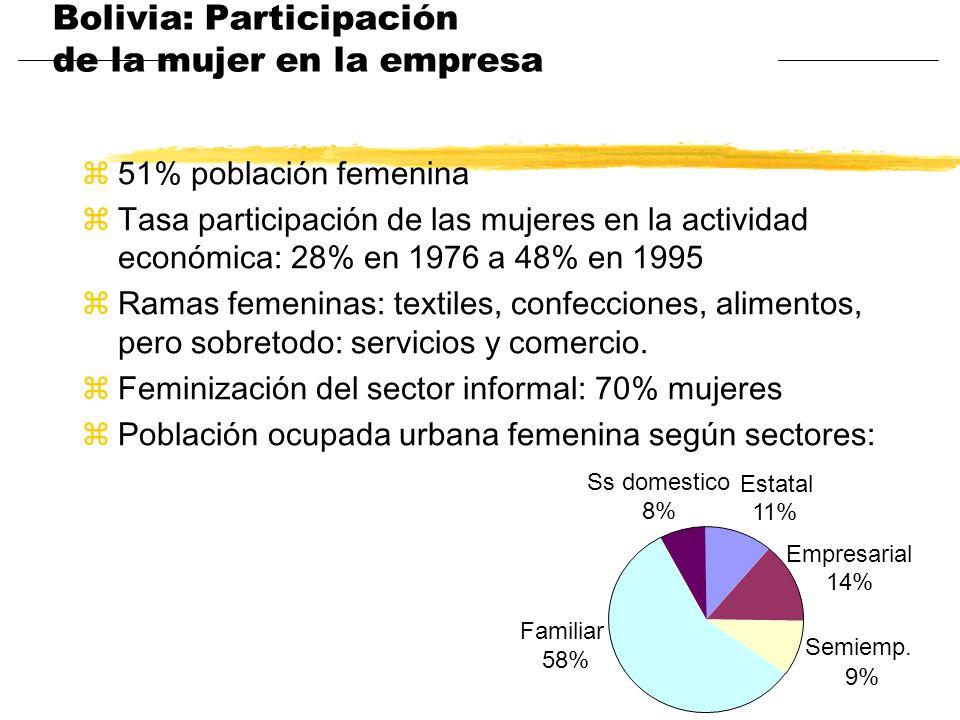 Bolivia: Participación de la mujer en la empresa