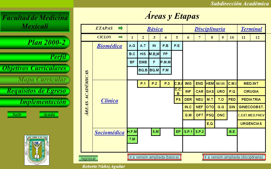 Áreas y Etapas Terminal Disciplinaria Básica Sociomédica Clínica