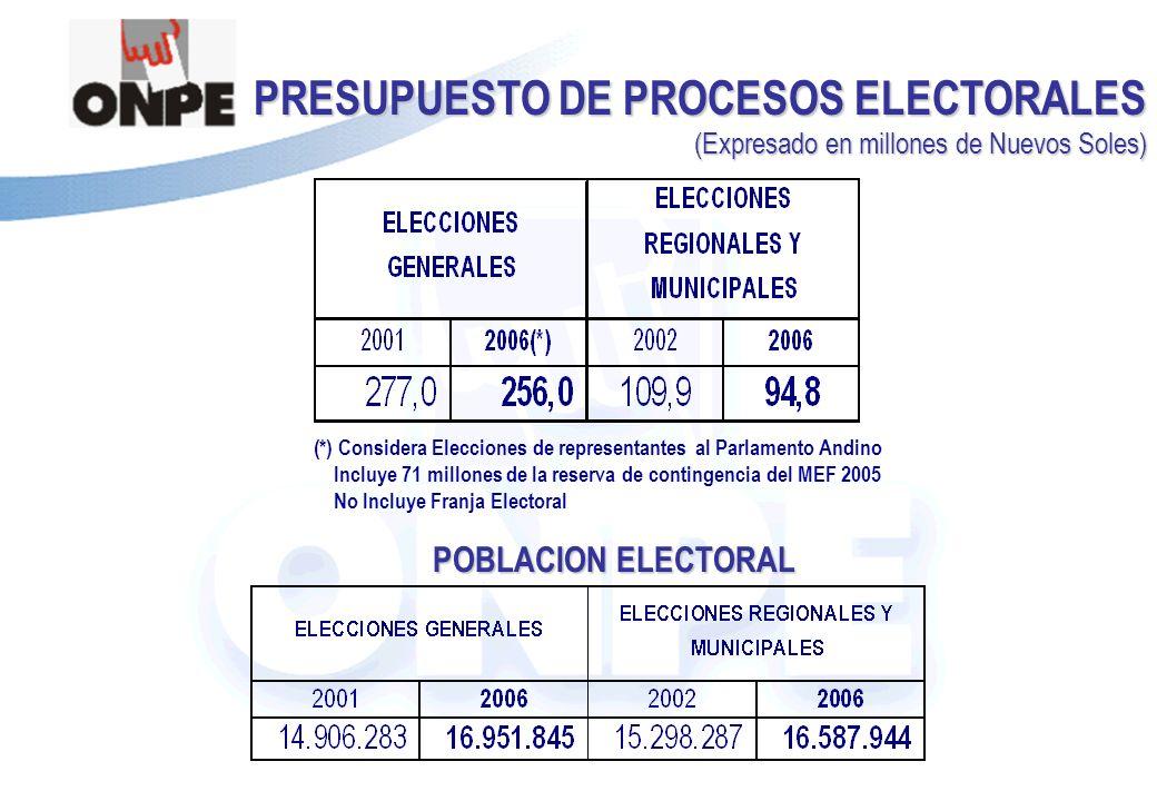 PRESUPUESTO DE PROCESOS ELECTORALES