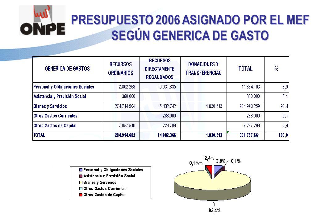 PRESUPUESTO 2006 ASIGNADO POR EL MEF SEGÚN GENERICA DE GASTO