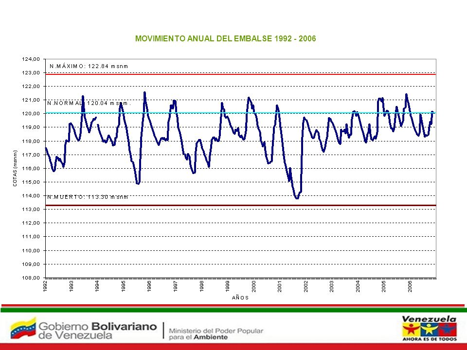 Embalse Maticora MOVIMIENTO ANUAL DEL EMBALSE 1992 - 2006