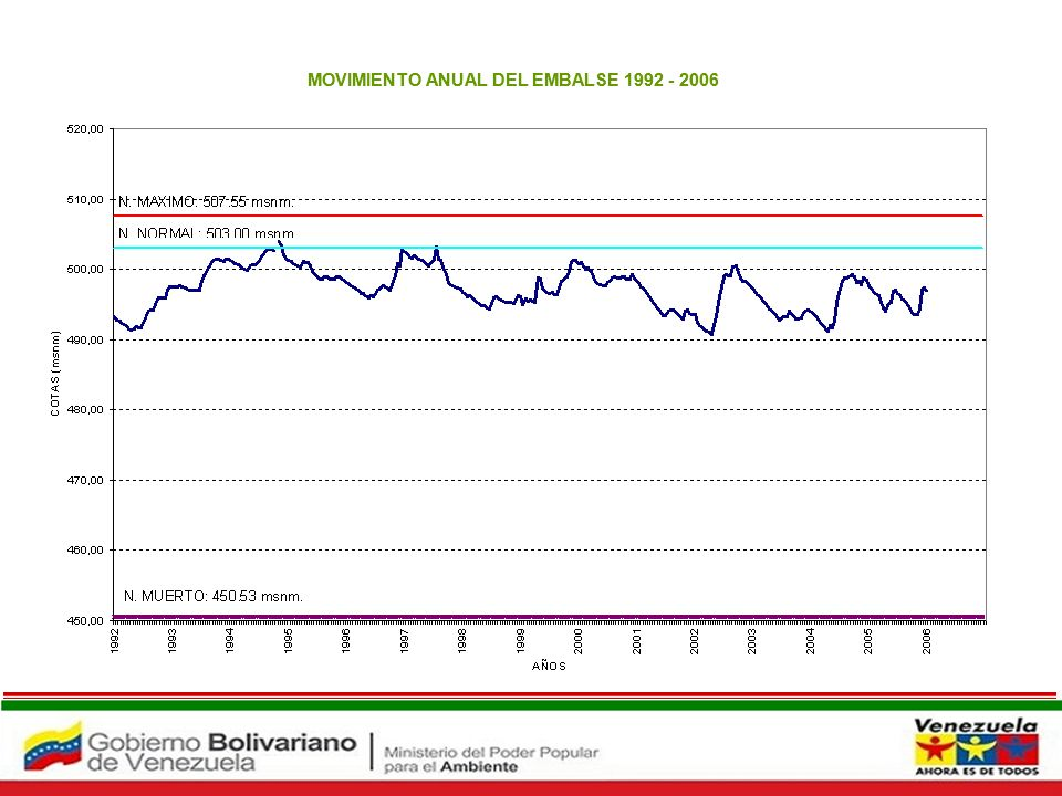 Embalse Atarigua MOVIMIENTO ANUAL DEL EMBALSE 1992 - 2006