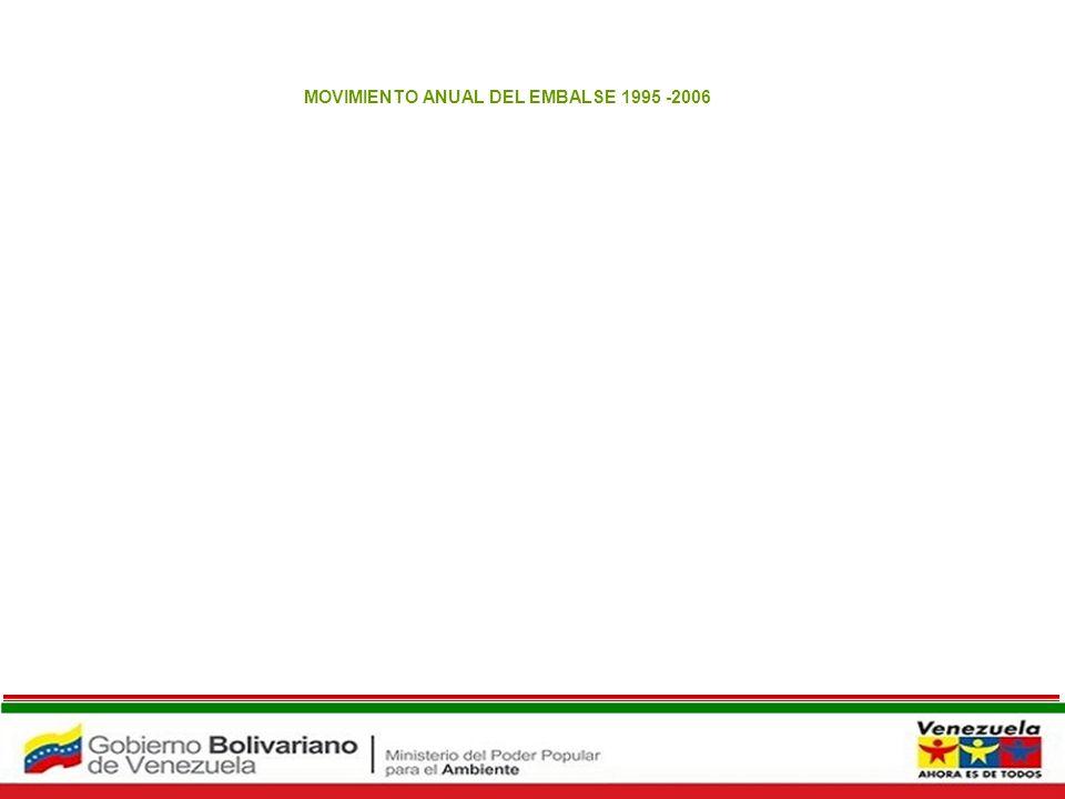 Embalse Agua Viva MOVIMIENTO ANUAL DEL EMBALSE 1995 -2006