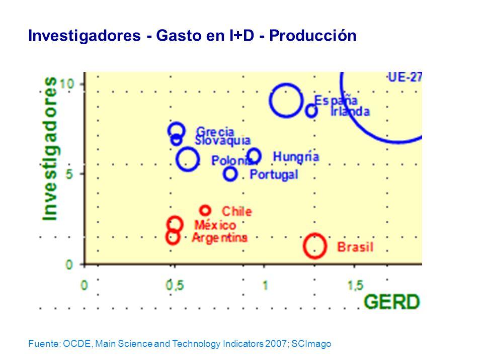 Investigadores - Gasto en I+D - Producción
