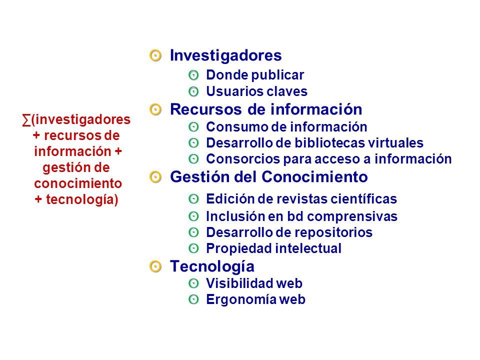 ʘ Investigadores. ʘ Donde publicar