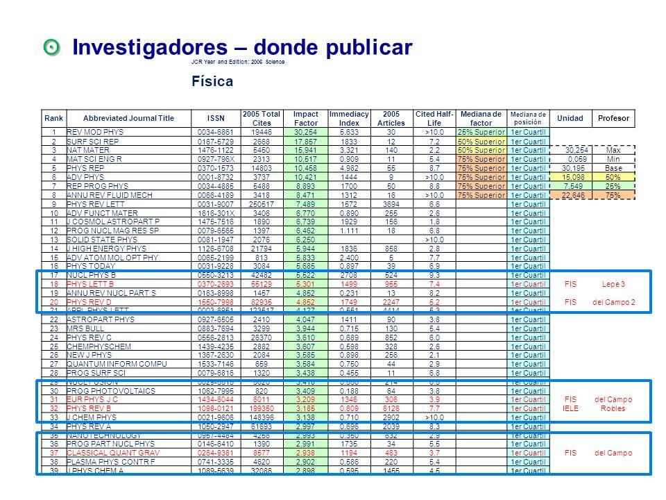 ʘ Investigadores – donde publicar
