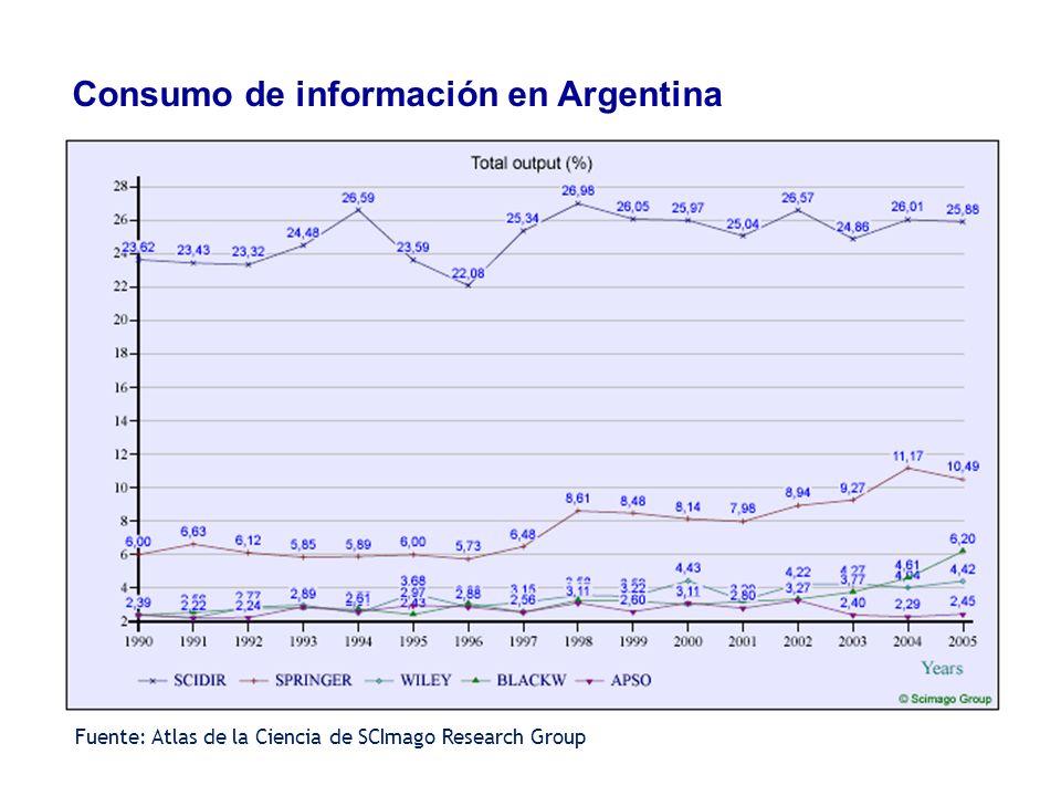 Consumo de información en Argentina
