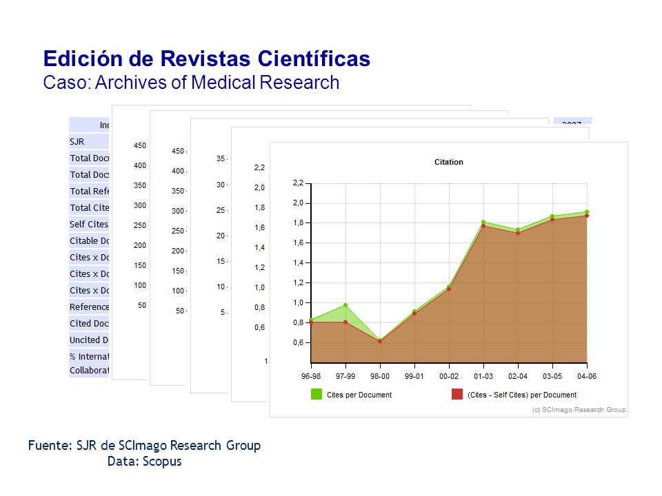 Fuente: SJR de SCImago Research Group