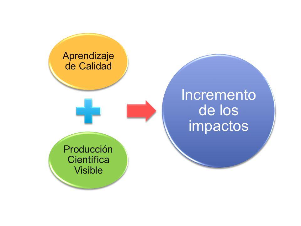 Aprendizaje de Calidad Producción Científica Visible