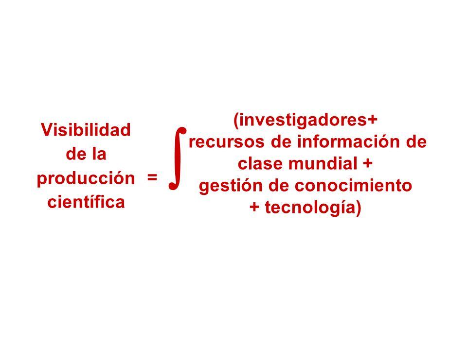 Visibilidad de la producción científica
