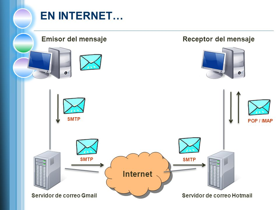 Servidor de correo Gmail Servidor de correo Hotmail