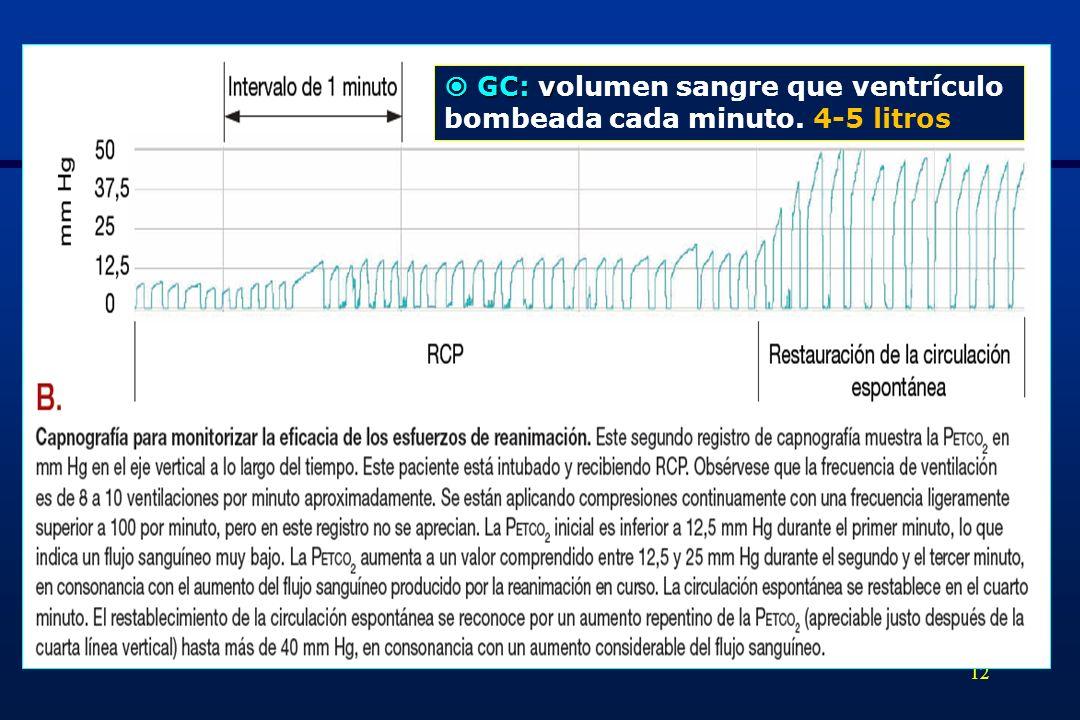  GC: volumen sangre que ventrículo bombeada cada minuto. 4-5 litros