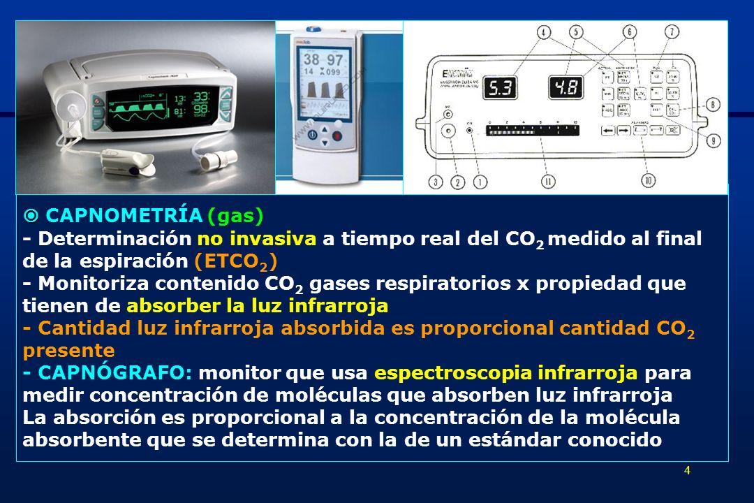  CAPNOMETRÍA (gas) - Determinación no invasiva a tiempo real del CO2 medido al final. de la espiración (ETCO2)