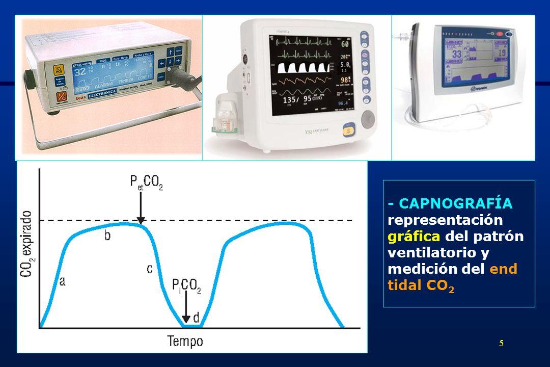 - CAPNOGRAFÍA representación gráfica del patrón ventilatorio y medición del end tidal CO2