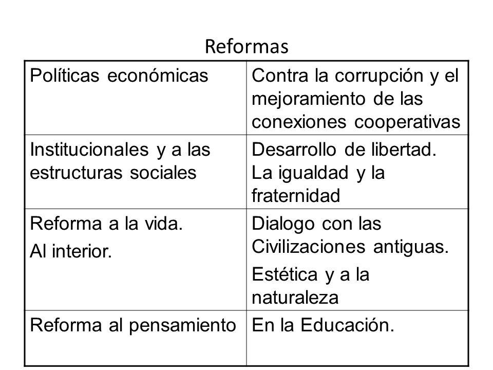 Reformas Políticas económicas
