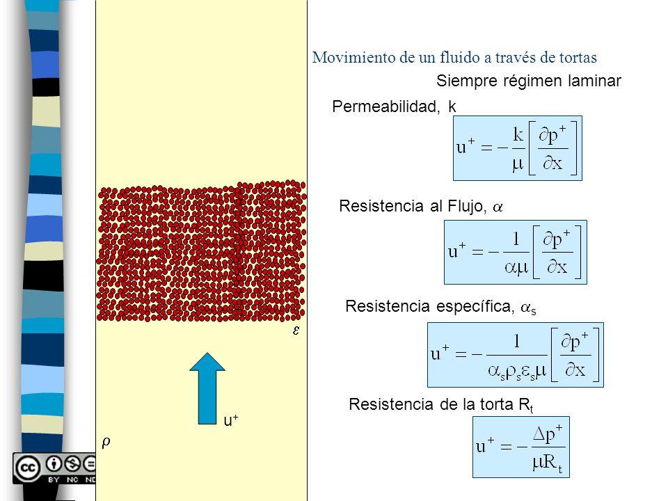 r Movimiento de un fluido a través de tortas. Siempre régimen laminar. Permeabilidad, k. Resistencia al Flujo, a.