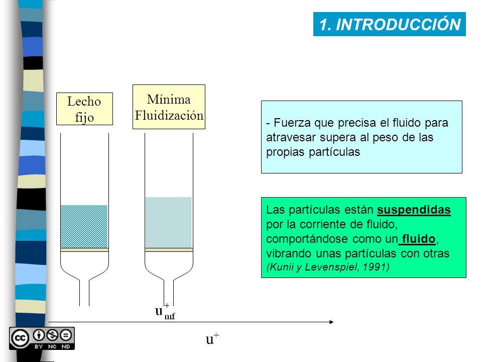 1. INTRODUCCIÓN u+ Mínima Lecho Fluidización fijo