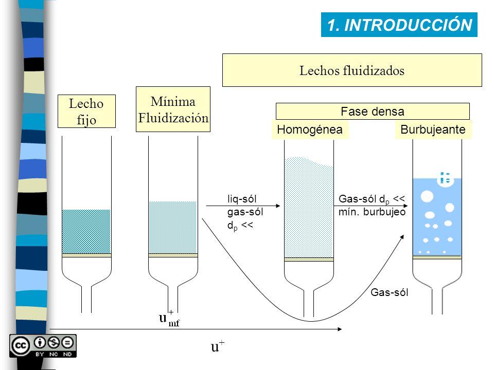 1. INTRODUCCIÓN u+ Lechos fluidizados Mínima Lecho Fluidización fijo