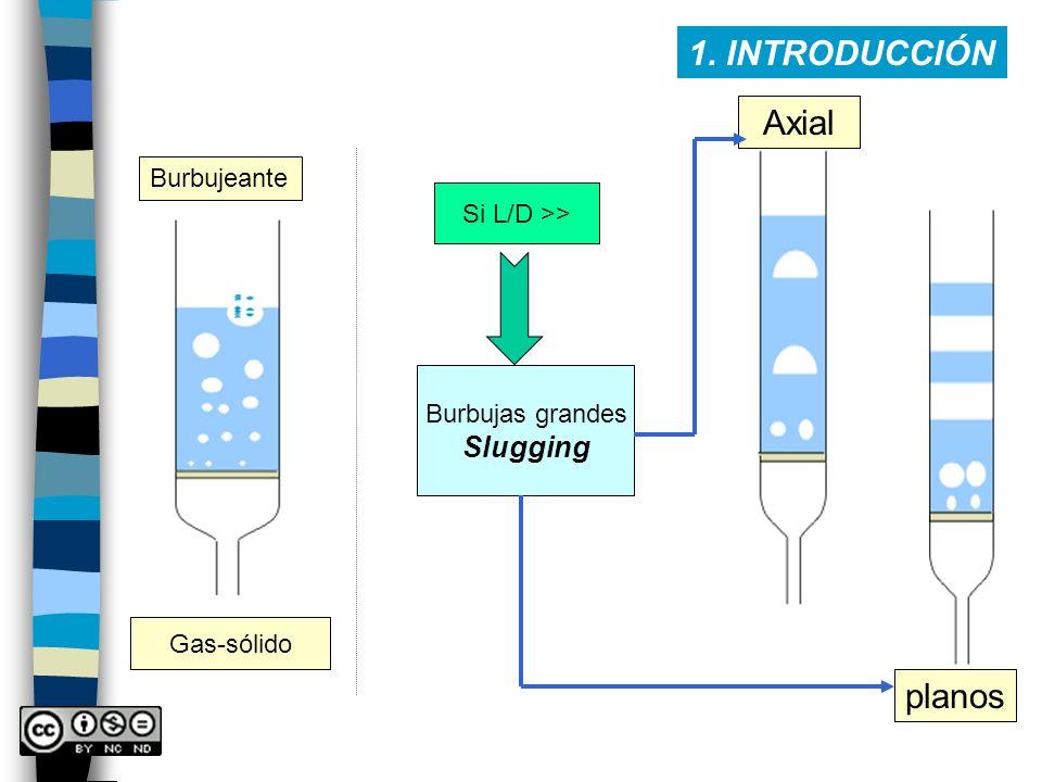 1. INTRODUCCIÓN Axial planos Slugging Burbujeante Si L/D >>