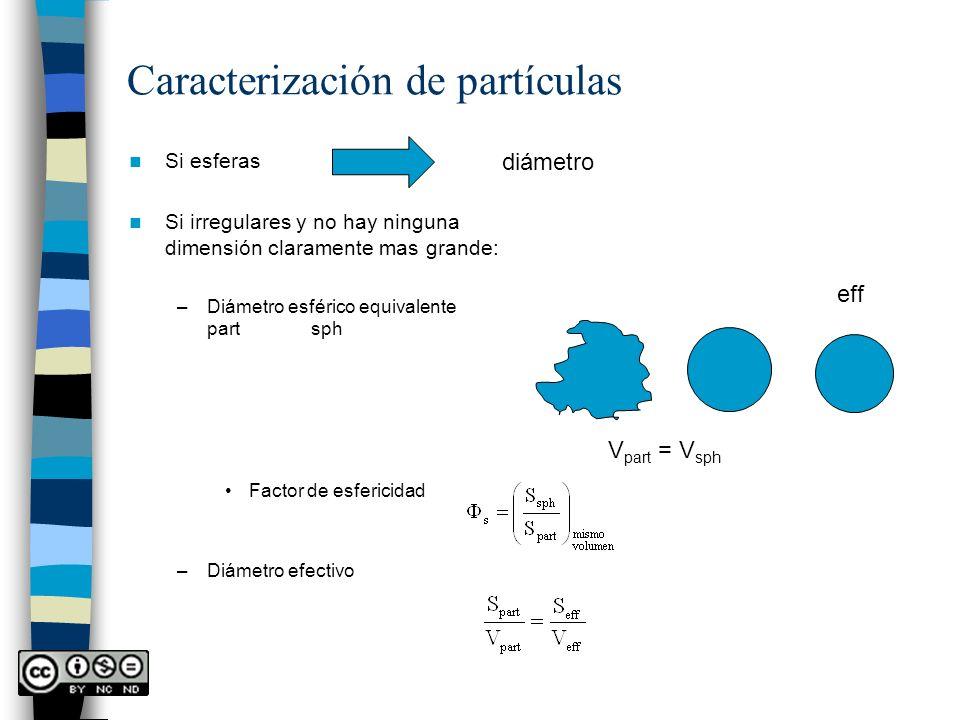 Caracterización de partículas