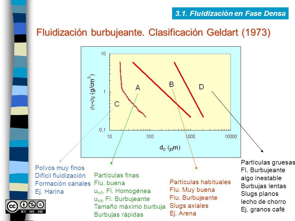 Fluidización burbujeante. Clasificación Geldart (1973)