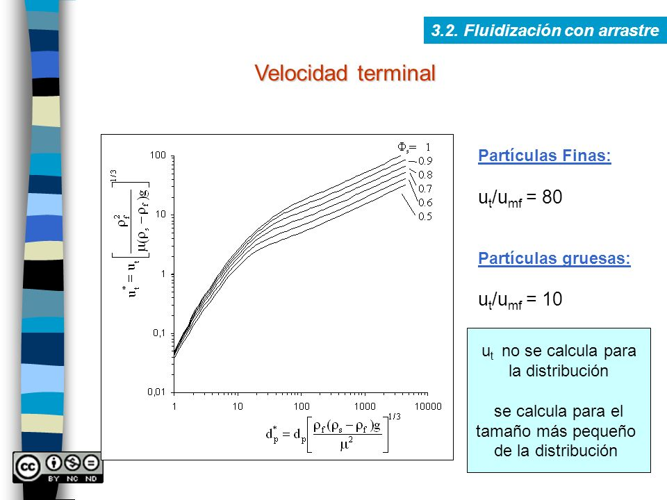 Velocidad terminal ut/umf = 80 ut/umf = 10
