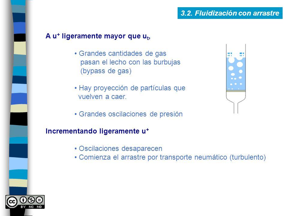 3.2. Fluidización con arrastre