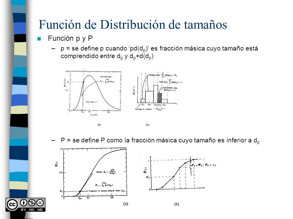 Función de Distribución de tamaños