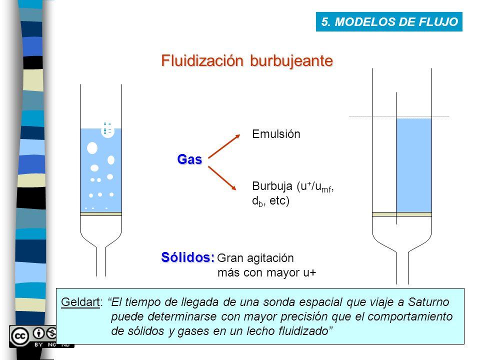 Fluidización burbujeante