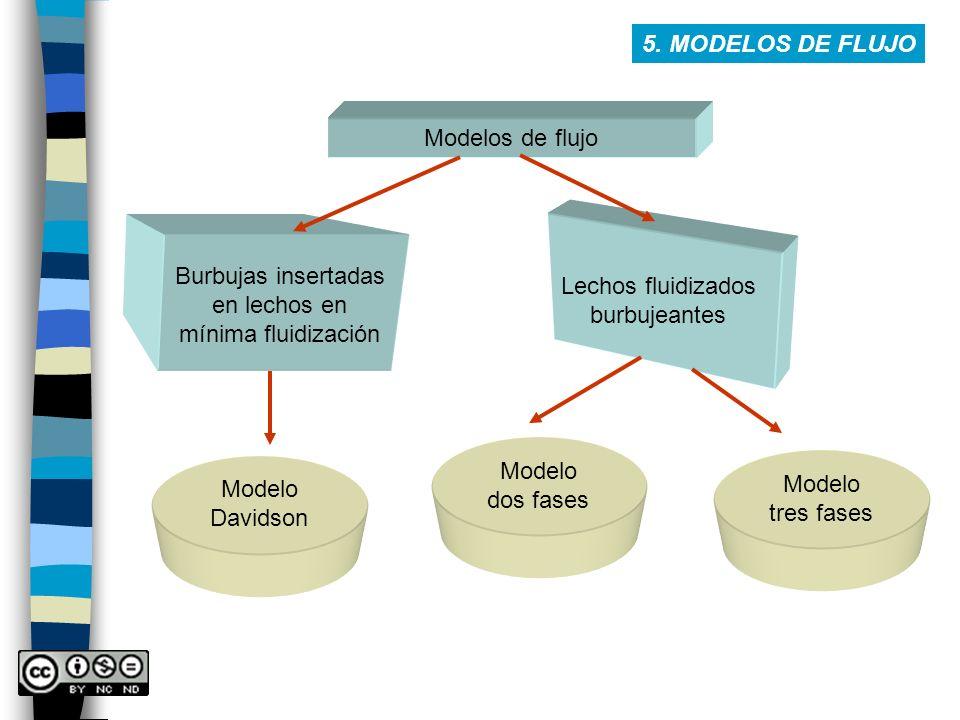 5. MODELOS DE FLUJO Modelos de flujo. Lechos fluidizados. burbujeantes. Burbujas insertadas. en lechos en.