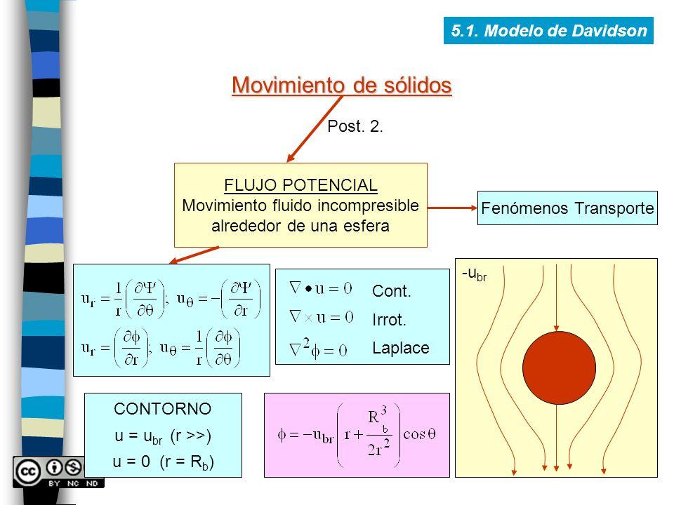 Movimiento de sólidos 5.1. Modelo de Davidson Post. 2. FLUJO POTENCIAL